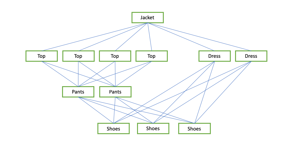 This diagram shows how the clothes and shoes mix and match in the travel packing capsule wardrobe.